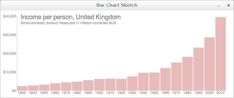 bar chart sketch